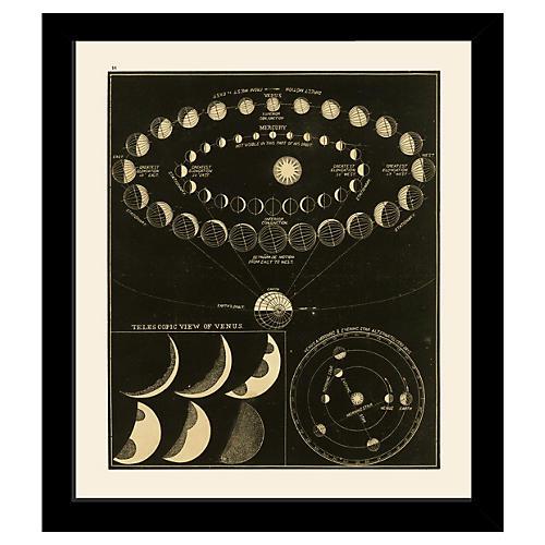 Astronomy Venus & Mercury